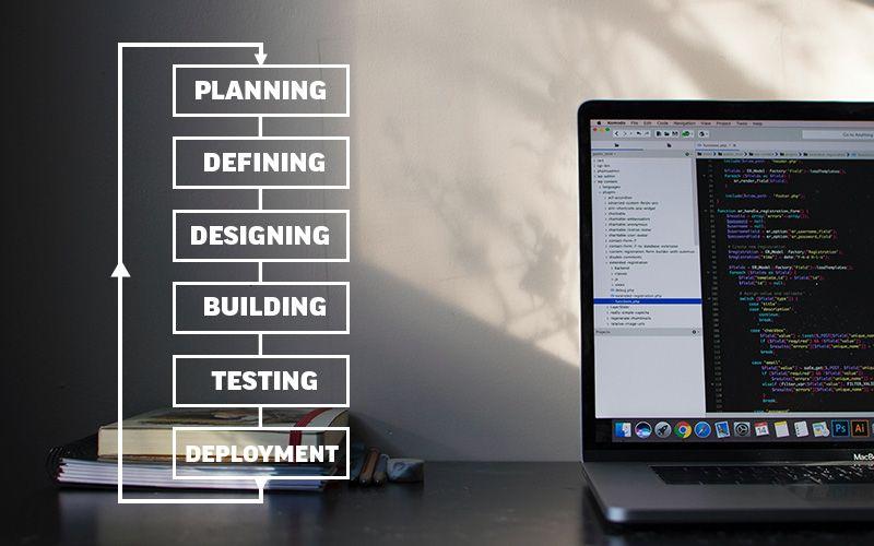 Programmer Mesti Tahu: Software Development Life Cycle (SDLC)